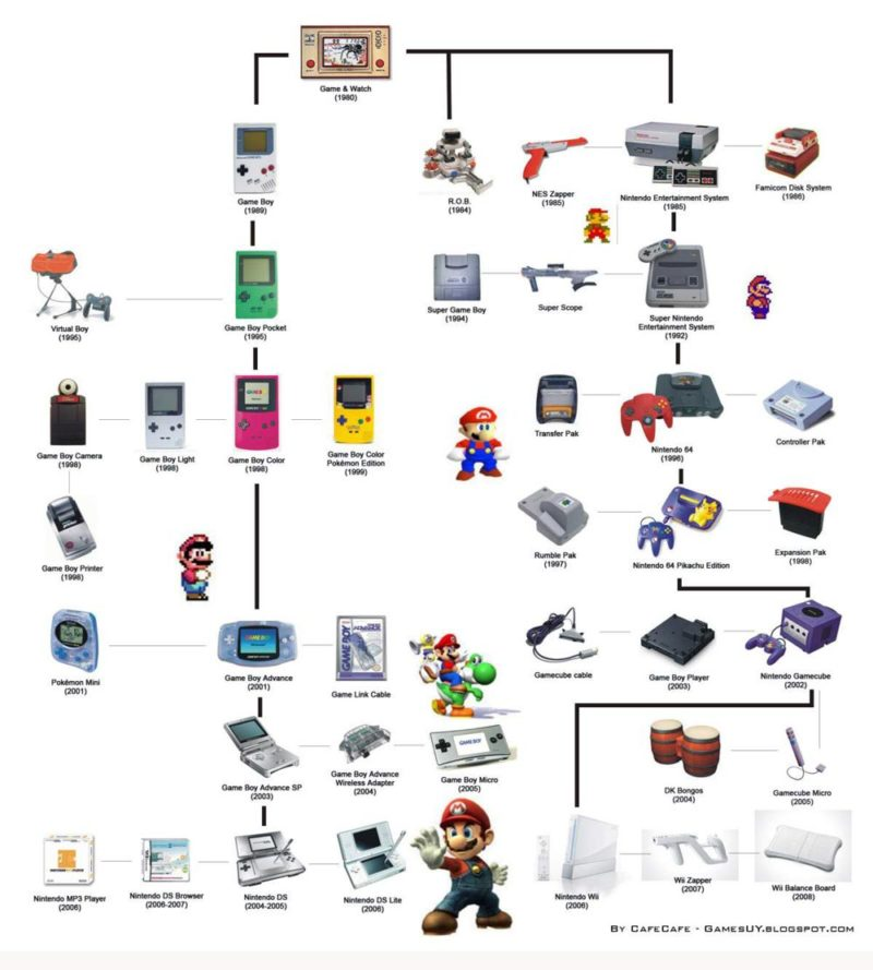 Nintendo evolution consoles