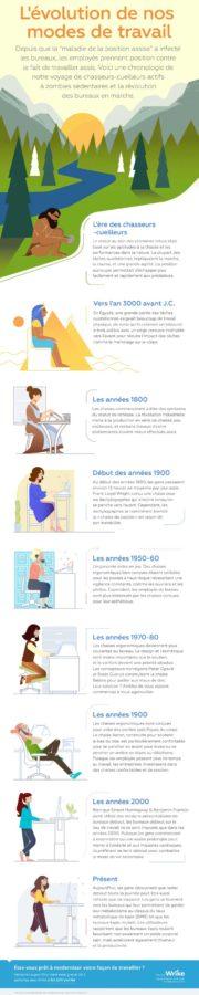 evolution modes travail