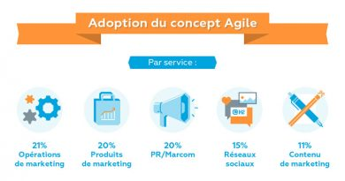methode agile
