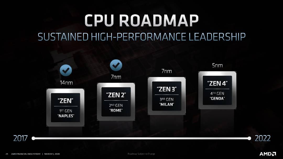 roadmap zen4 amd